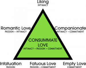 Triangular_Theory_of_Love