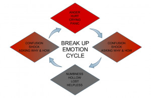 Tips On How To Deal With A Break Up