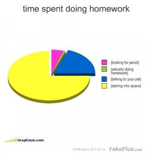 time spent doing homework
