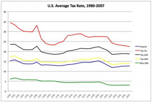 Are the tax rates going up?
