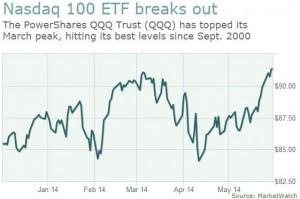 Nasdaq 100 ETF breaks out to September 2000 high