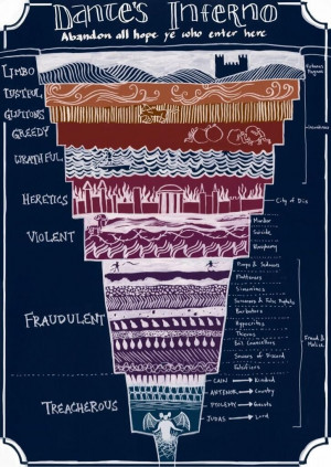 Dante's inferno.. the layers of hell: Circles, Help Illustrations ...