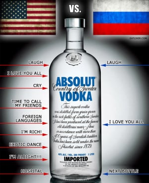 Drinking vodka: USA vs. Russia