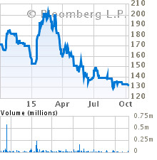 Current Stock Chart for XENIA VENTURE CAPITAL LTD (XENA)