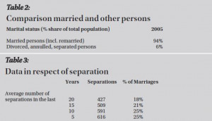 Separation Quotes Marriage