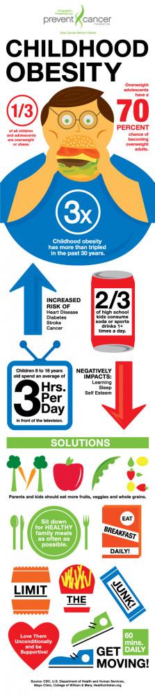 CHILDHOOD OBESITY (Health Infographics)