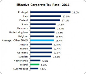 singled out Ireland in our headline because their 'we are not a tax ...