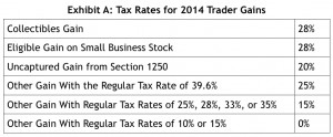 Tax Advice for Active Traders: Understanding the 2015 Tax Laws to ...