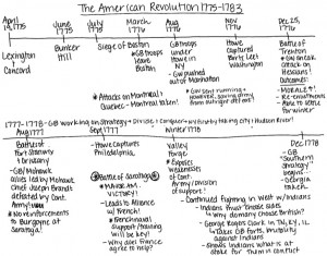 industrial revolution timeline of events
