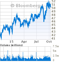 campbells soup stock quote