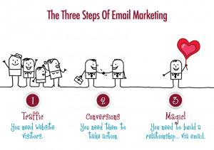 promotional marketing emails