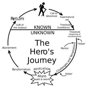 The Hero's Journey/Monomyth Cycle