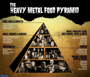 HEAVY METAL FOOD PYRAMID