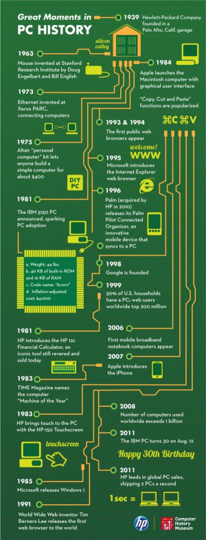 Happy 30th Birthday, PC: An Infographic