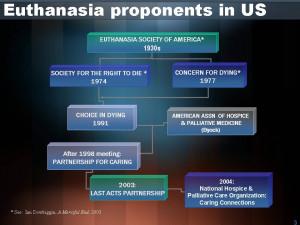 eutanasia negli Usa: 2 Stati su 50 in settant'anni