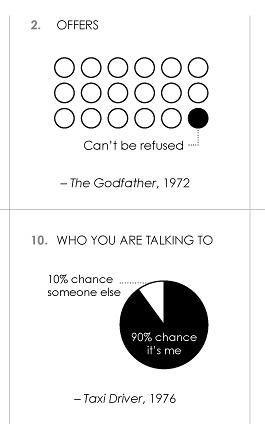 100 Famous Movie Quotes, Visualized   Co.Design   business + design