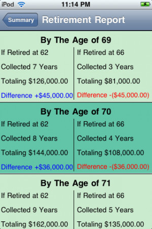 To compare retirement scenarios, visit our benefits calculator at: www ...