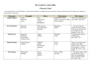 The Crucible Characters Chart the crucible act 1 quotes. quotesgram