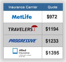 Insurance Comparison