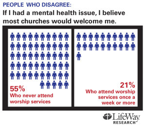 """percent agree with the statement, """"With just Bible study and prayer ..."""
