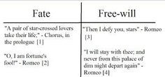 concept of pitting fate against free will is common among Shakespeare ...