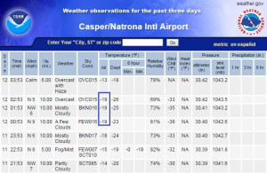 Capser Wyoming is 50 degrees below normal this morning