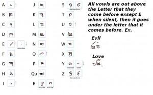 Elvish Alphabet by Yamoto132