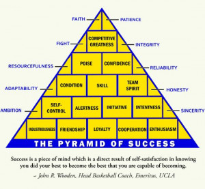 Printable | John Wooden's Pyramid of Success. John Wooden Quotes ...