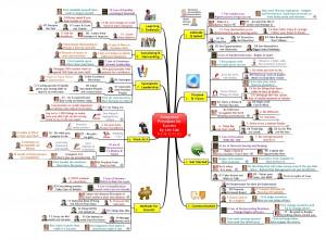 Mindvalue's Weblog