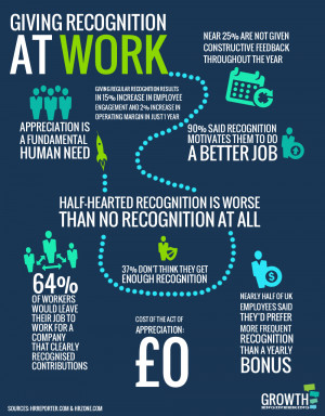 ... should give recognition: The Power of Positive Employee Recognition