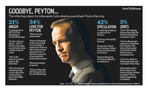 Peyton Manning Inspirational Quotes