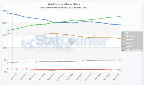 Source Statcounter Global...
