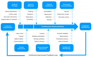 ISO 9001:2008 Process Flow