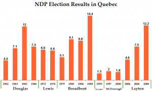 The NDP in Quebec: Fluke, trend, or new political base?