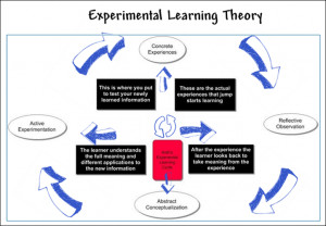 ... Learning Therory say that there are also different types of learners