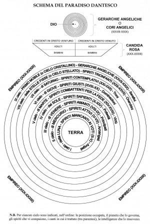 schema_del_paradiso_dantesco.jpg