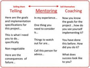 ... Coach, Business Management, Coaching, Coach And Mentor, Mentor Teacher