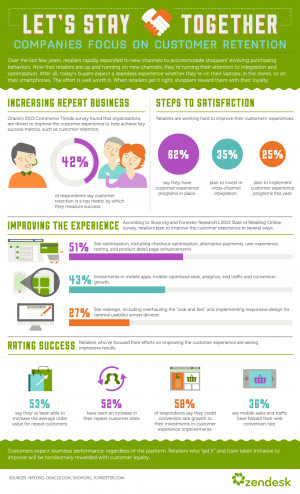 Infographic] Why retailers are buzzing about omnichannel