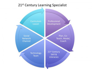 Job Description-21stCLearning