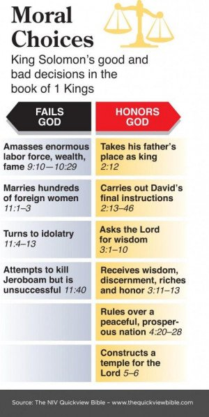 Moral Choices: King Solomon's good and bad decisions in the book of 1 ...