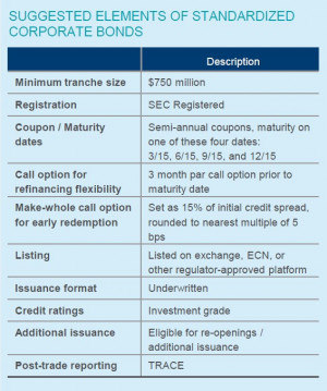 ... op ed makes four recommendations to reform the corporate bond market