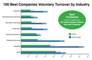 Employee Loyalty Reduces Costs of Turnover