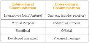 Quotes About Cross Cultural Communication ~ Cultural Transit: 05/01 ...