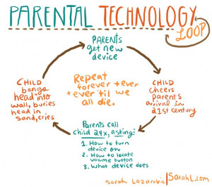 Chart of Parental Usage of Technology