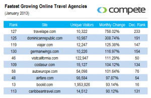 Sunday Series: Fastest Growing Online Travel Agencies
