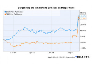 ... Warren Buffet is involved. But how does Burger King itself look as an