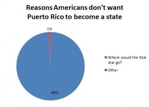 Puerto Rico Quot