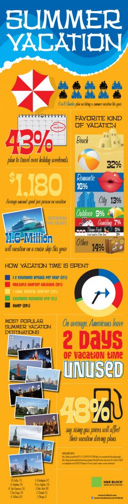 The following infographic outlines statistics for summer vacations and ...