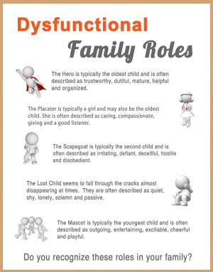 Dysfunctional Family Roles Worksheet