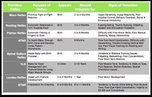 Primitive Reflexes Chart